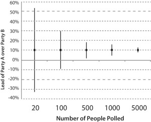 The 95% Confidence Interval (CI) for the difference between Party A and Party B narrows as the number of people polled increases.